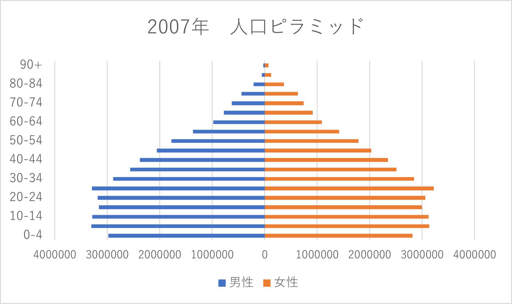 トルコ 人口ピラミッド 2007