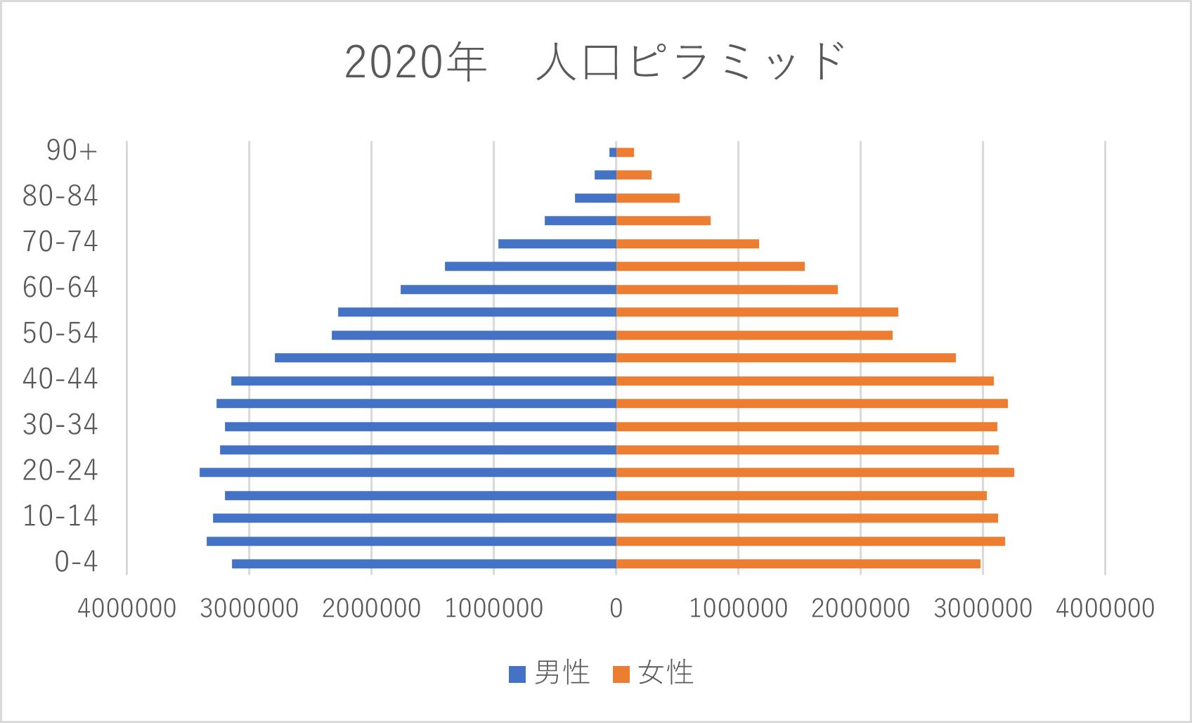 トルコ 人口ピラミッド 2020